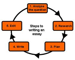 GRE Issue Essays
