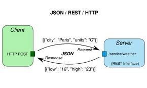 Json - The x In Ajax