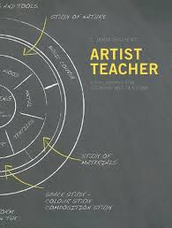 Artist Teacher A Philosophy for Creating and Teaching by G James Daichendt